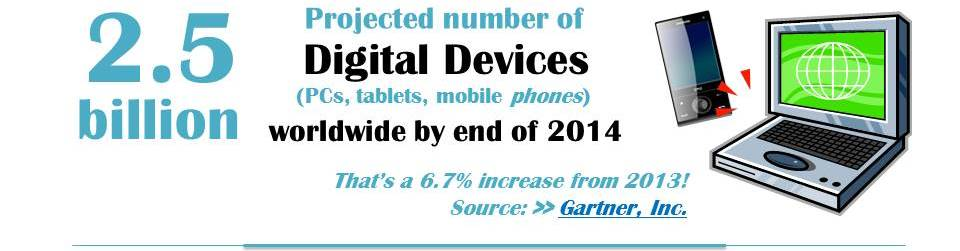 Infographic showing that the projected number of digital devices worldwide by end of 2014 is projected to be 2.5 Billion. That's a 6.7% increase from 2013, according to Gartner, Inc.