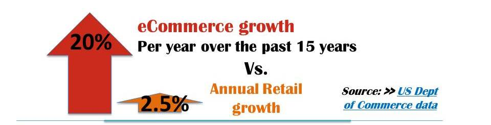 Infographic stating that eCommerce has grown 20% per  year over the last 15 years, as compared to only 2.5% per yer for retail growth. According to US Department of Commerce data.