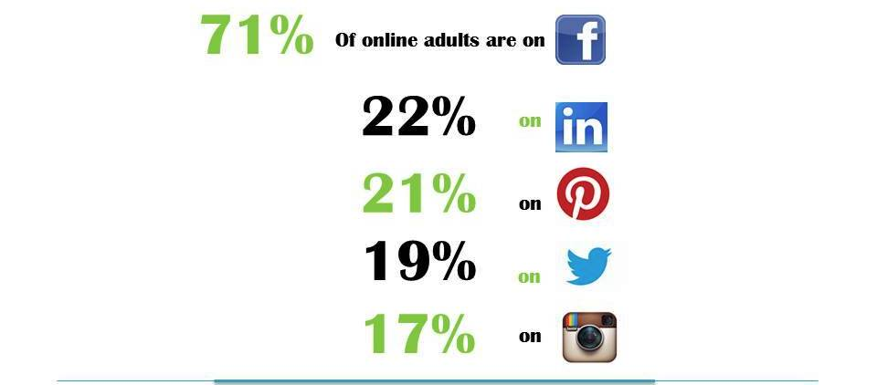 Infographic showing that 71% of online adults are on Facebook, 22% are on LinkedIn, 21% are on Pinterest, 19% on Twitter and 17% on Instagram