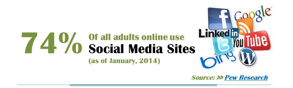 Infographic showing that 74% of all adults online use social media sites as of January 2014, according to Pew Research.