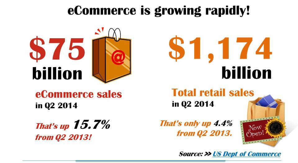 Infographic showing that eCommerce is growing rapidly. There were $75 billion eCommerce sales in Q2 of 2014, which is up 15.% from Q2 2013. Compared that to 1,174 billion in total retail sales in Q2 2014, which is only up 4.4% from Q2 2013. According to the US Department of Commerce.